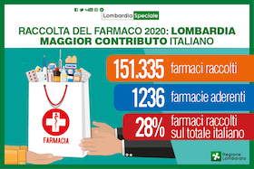 Lombardia Speciale